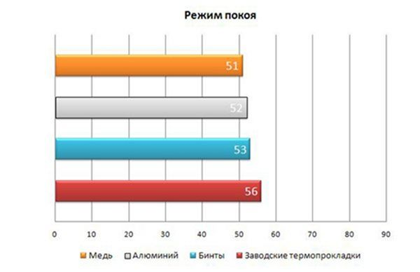 Термопрокладки своими руками на mozgochiny.ru