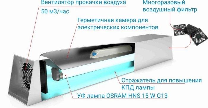 бактрицидная лампа принцип работы