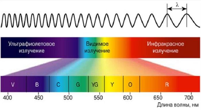 как получить ультрафиолетовый свет в домашних условиях