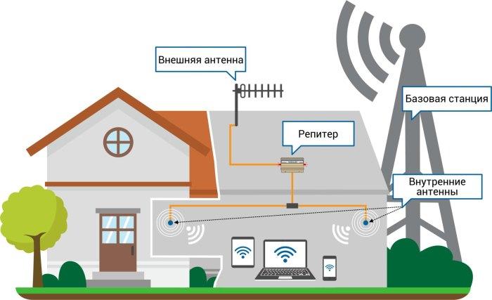 как усилить сигнал сотовой связи на телефоне