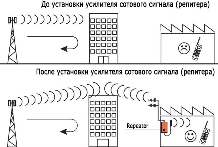 как усилить сигнал сотовой связи на даче