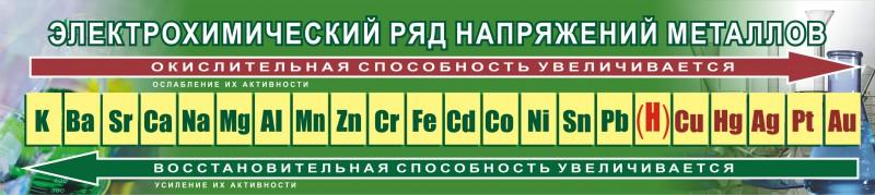 1 Электрохимический ряд активности (ряд напряжений, ряд стандартных электродных потенциалов)