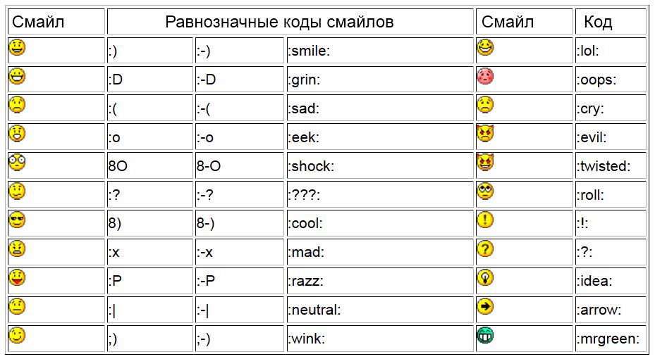 таблица смайлик в контакте