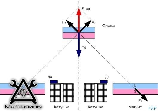 Рис. 2 mg – вес фишки, F1 и F2 – силы взаимодействия фишки с магнитами платформы, Fmag – суммарное воздействие, уравновешивающее вес фишки ДХ – датчики Холла.