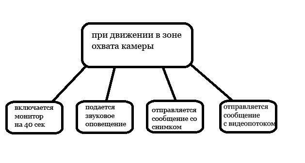 kak-smasterit-videonablyudenie-iz-staryih-gadzhetov4
