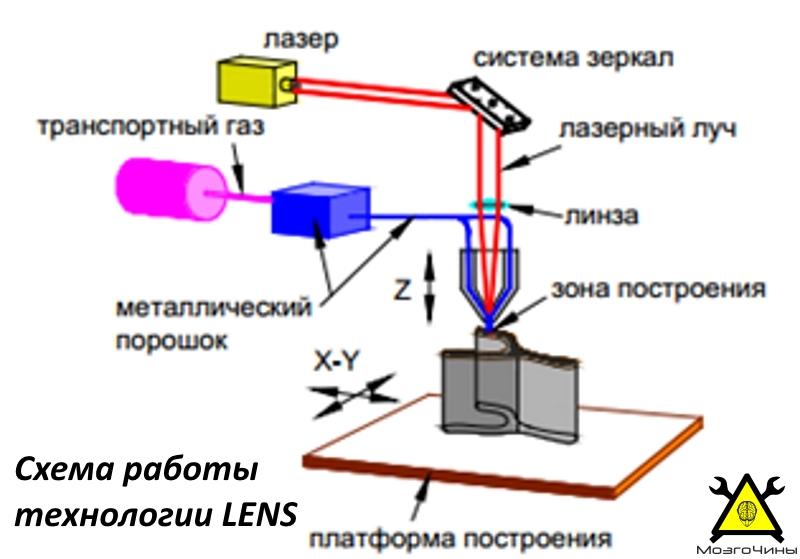 Схема работы технологии LENS