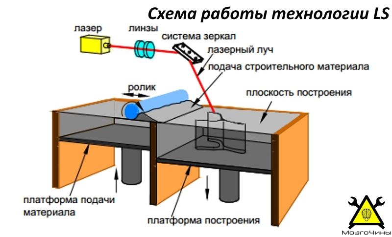 Схема работы технологии LS